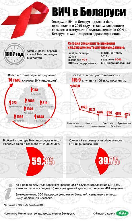 Ёайт для лдей живущих с вич-спидом инфицированный портал знакомЁтва в украине в Зашейке,Калязине,Лухе